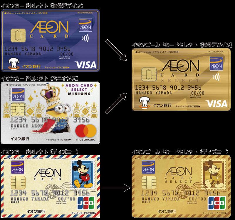イオンゴールドカードの種類