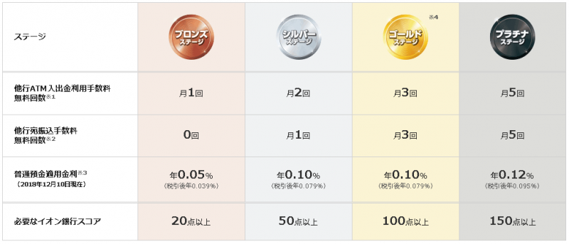 イオン銀行普通預金金利