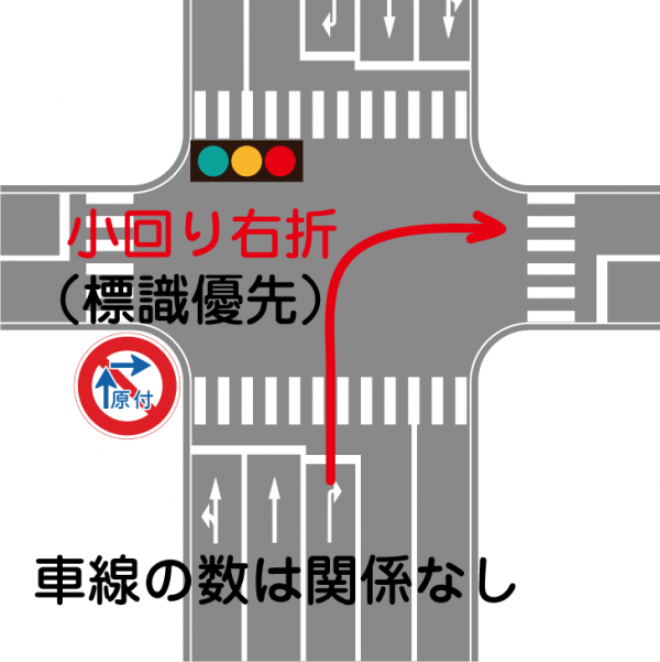 標識優先小回り右折