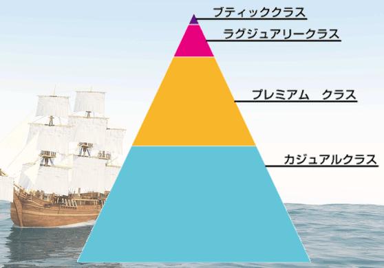 クルーズ船クラス