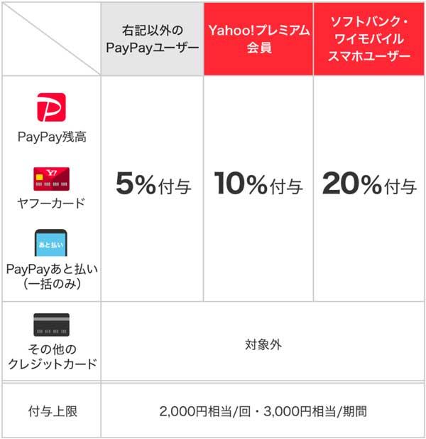 超PayPay祭しゃぶ葉